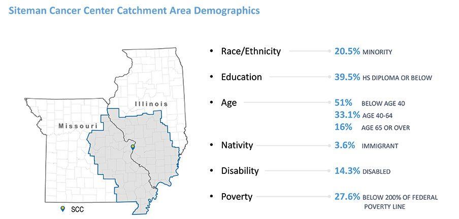 Defining The Catchment Population Slide
