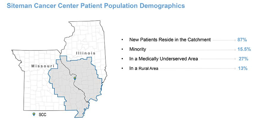 Defining The Scc Patient Catchment Slide V3